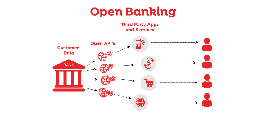 Open Banking for WHMCS