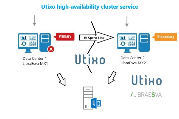 Libraesva Cloud Solution as a service by Utixo