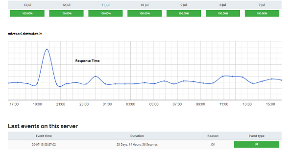 Utixo basic VPS monitoring